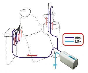 歯科ユニットウォーターライン除菌装置